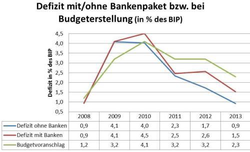 Budgetentwicklung